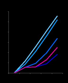 Cumulative GDP growth 2010-14 (2)