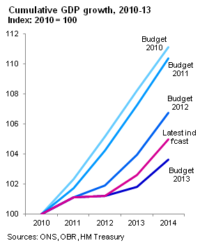 Cumulative GDP growth 2010-14 (2)