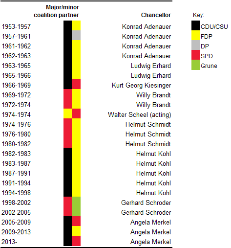 German coalitions 2