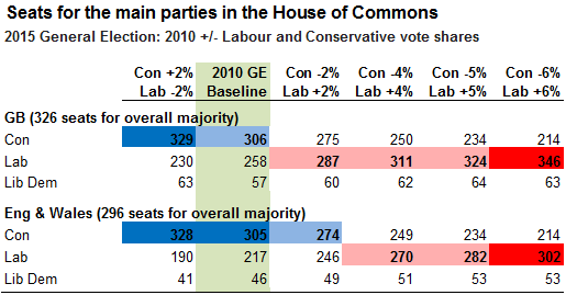 Change in Labour and Conservative vote shares