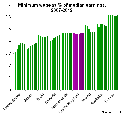 Minimum wage as a percentage of median earnings, 2007-2012