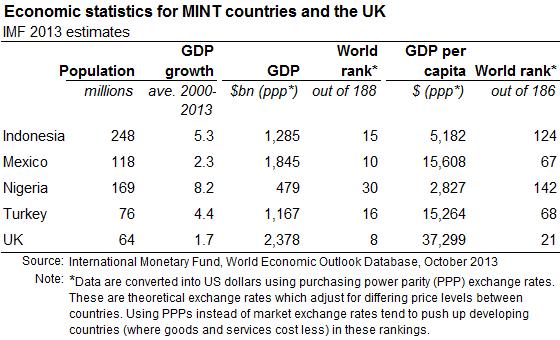 MINT Economies