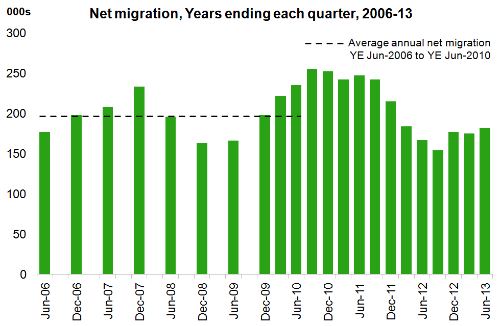 Chart showing estimates of net migration from 2006 to 2013