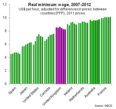 Real minimum wages, 2007-2012
