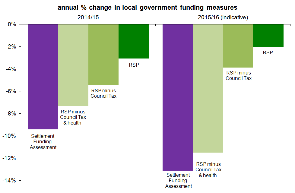 % Annual change in LGF