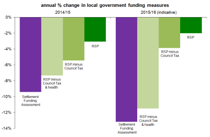 % Annual change in LGF