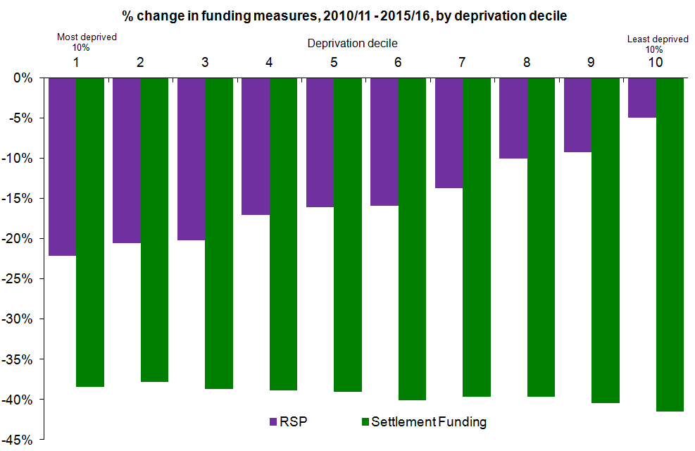 % Change in Funding Measures
