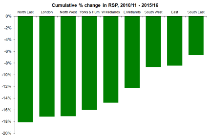 Cumulative % Change in RSP