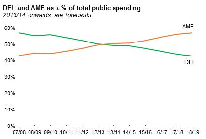 DEL AME spending