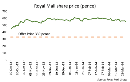 Royal Mail price