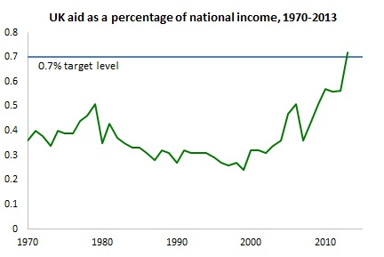 UK aid as % of national income