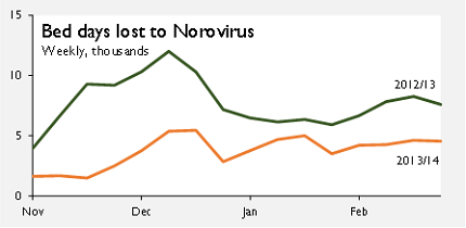 Bad days lost to Norovirus