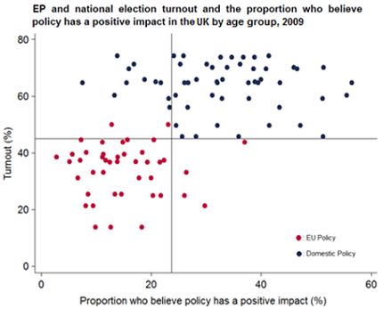EP and National election turnout impact on UK
