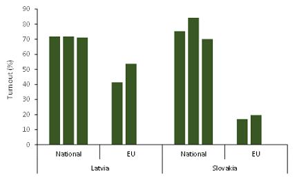 Latvia and Slovakia turnout