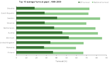 Top 10 average turnout gaps