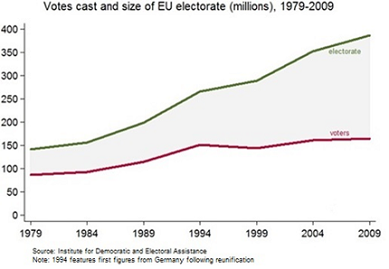 Votes and size of EU electorate