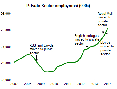 140611 Private sector employment