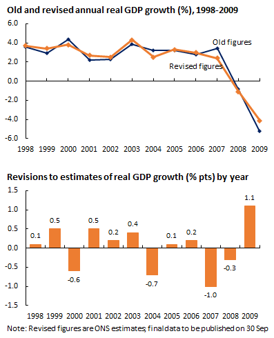 140630 GDP revisions