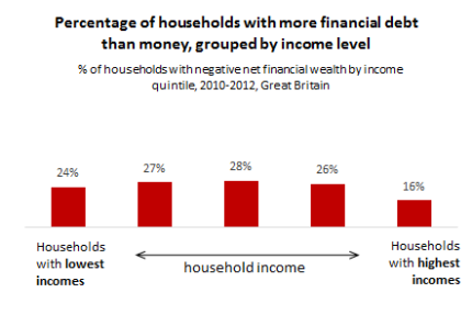 140708 Households with more debt than money