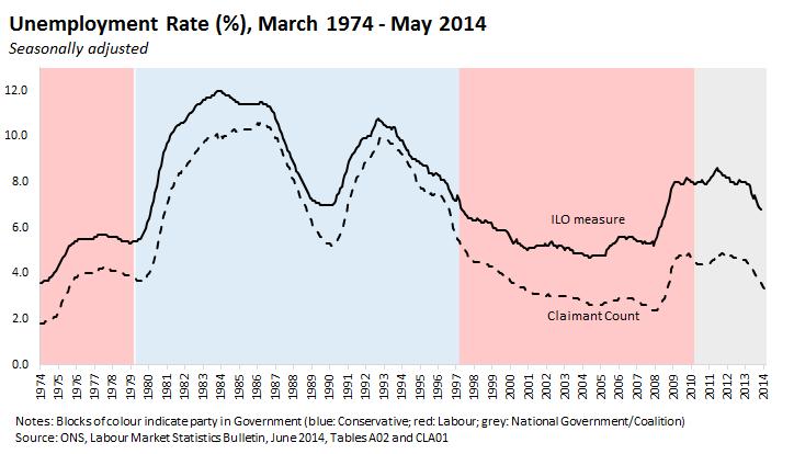 140709 ILO unemployment