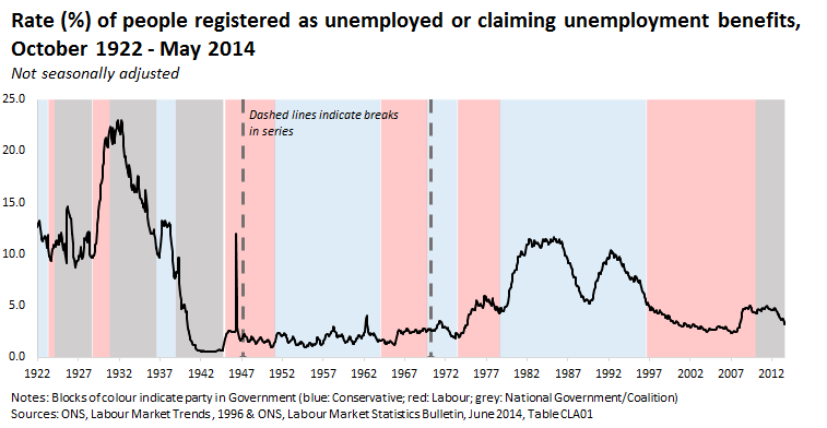 140709 people registered as unemployed