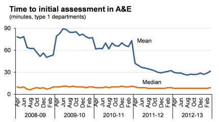 Initial assesments to A&E