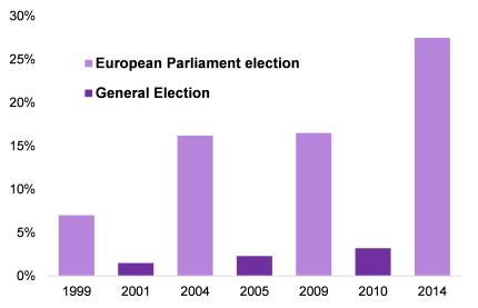 UKIP vote share