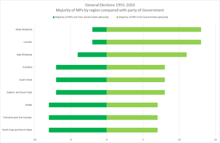 140815 General election 1955-2010 Who gets who they vote for