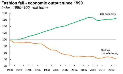 Fashion - economic output
