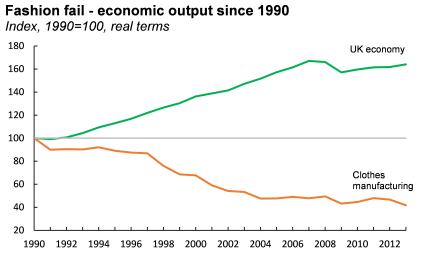 Fashion - economic output