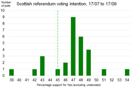referendum-polls