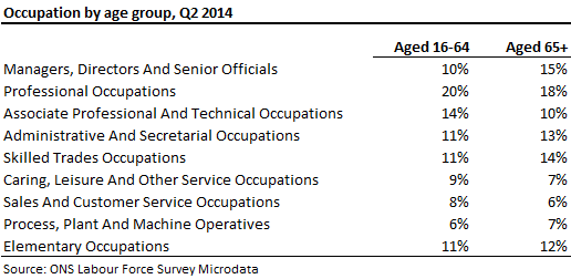 141001 occupations