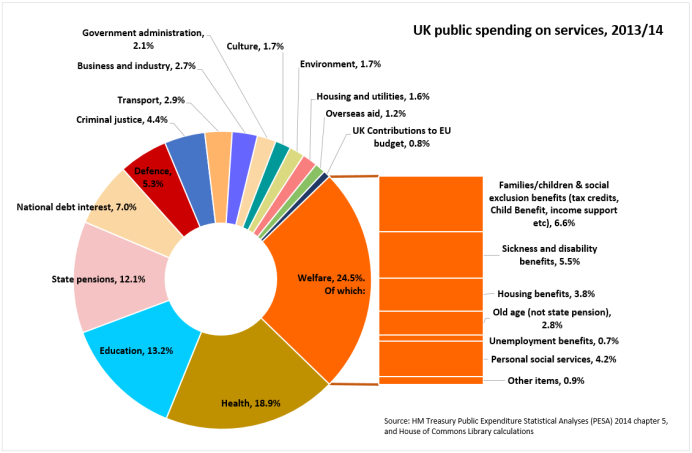 141104 welfare tax letter_Chart1