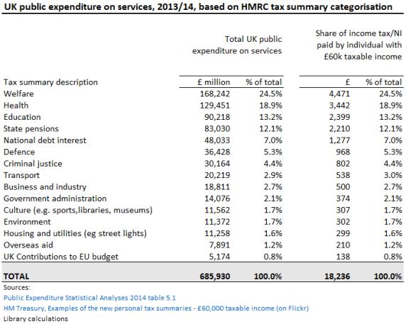 141104 welfare tax letter_Table3