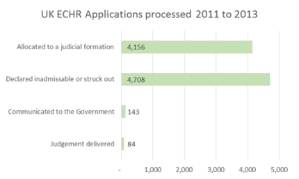 UK ECHR applications processed 2011-2013