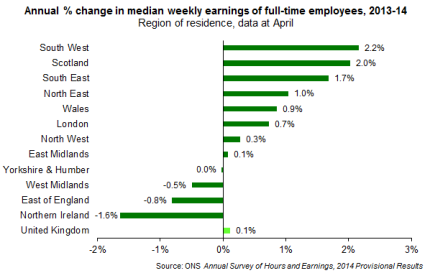 Change in earnings by region