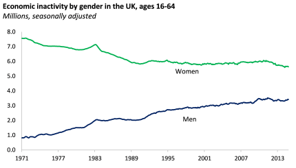 Economic inactivity by gender
