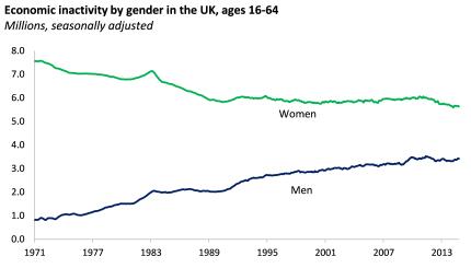 Economic inactivity by gender