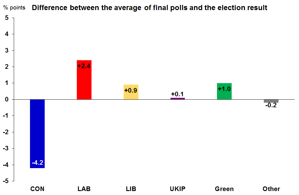 Chart showing the difference between the average of the final opinion polls and the actual share of the vote for each party at the 2015 General Election