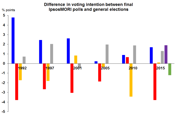 Chart showing the difference between the final IpsosMORI opinion poll and the actual share of the vote for each party at general elections from 1992 to 2015