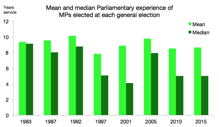 Chart showing the mean and median years service by MPs elected at each general election