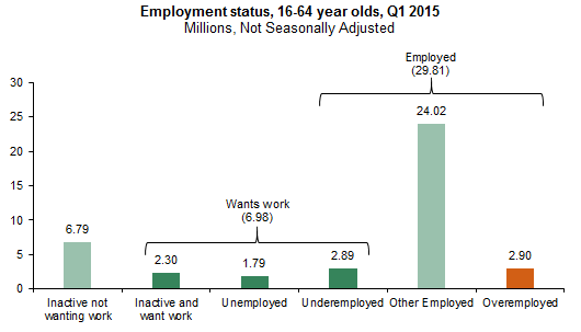 Employment status of 16-64 year olds