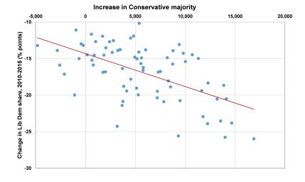 150701 UKIP-Con chart