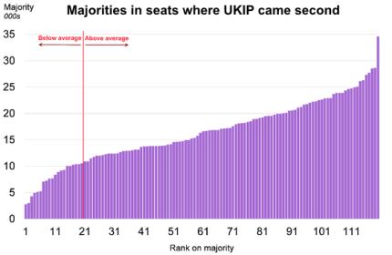 150701 UKIP Majorities