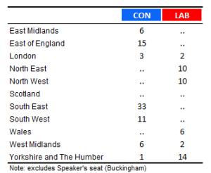 150701 UKIP Table